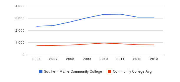 Southern Maine Community College Full-Time Students&nbsp(2006-2013)
