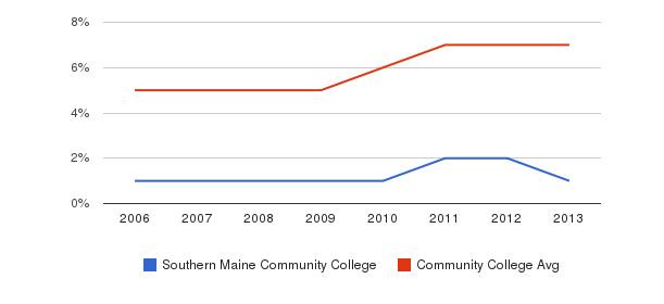 Southern Maine Community College Hispanic&nbsp(2006-2013)