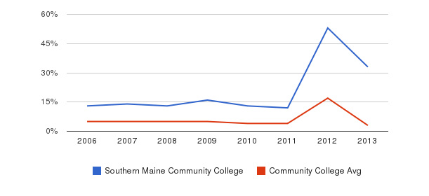 Southern Maine Community College Unknown&nbsp(2006-2013)