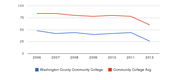 Washington County Community College Total Faculty&nbsp(2006-2013)