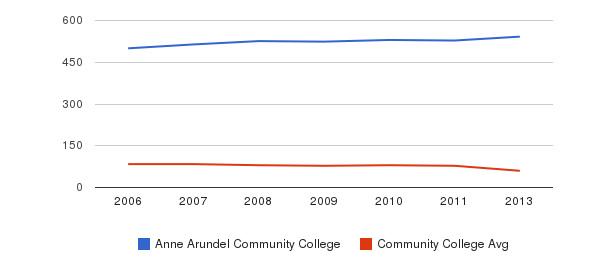 Anne Arundel Community College Total Faculty&nbsp(2006-2013)