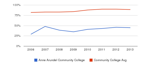 Anne Arundel Community College % Students Receiving Some Financial Aid&nbsp(2006-2013)
