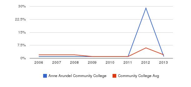 Anne Arundel Community College non_resident&nbsp(2006-2013)