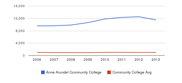 Anne Arundel Community College Part-Time Students&nbsp(2006-2013)