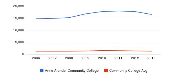 Anne Arundel Community College Total Enrollment&nbsp(2006-2013)