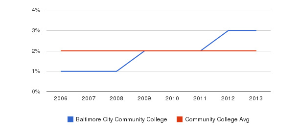 Baltimore City Community College Asian&nbsp(2006-2013)