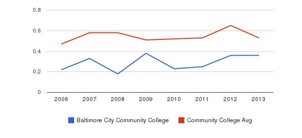 Baltimore City Community College Diversity Score&nbsp(2006-2013)