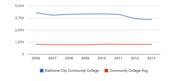 Baltimore City Community College Part-Time Students&nbsp(2006-2013)