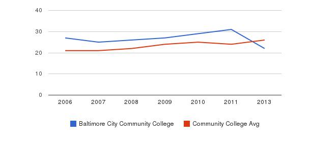 Baltimore City Community College student staff&nbsp(2006-2013)