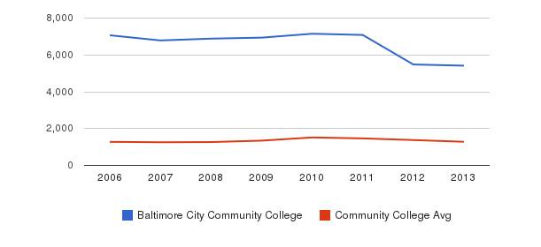 Baltimore City Community College Total Enrollment&nbsp(2006-2013)