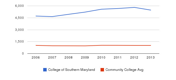 College of Southern Maryland Part-Time Students&nbsp(2006-2013)