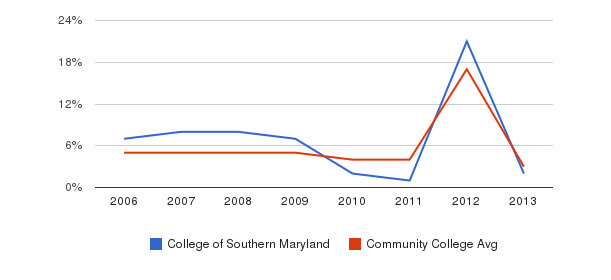 College of Southern Maryland Unknown&nbsp(2006-2013)
