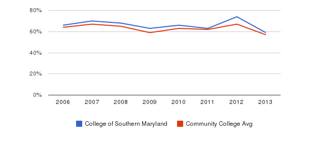 College of Southern Maryland White&nbsp(2006-2013)
