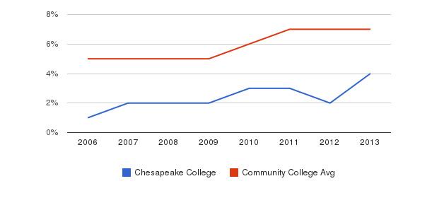 Chesapeake College Hispanic&nbsp(2006-2013)
