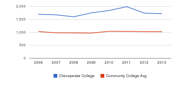 Chesapeake College Part-Time Students&nbsp(2006-2013)