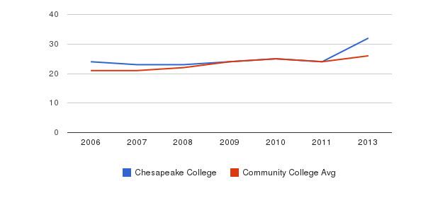 Chesapeake College student staff&nbsp(2006-2013)