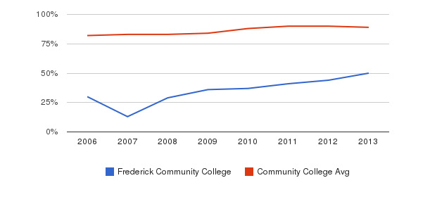 Frederick Community College % Students Receiving Some Financial Aid&nbsp(2006-2013)