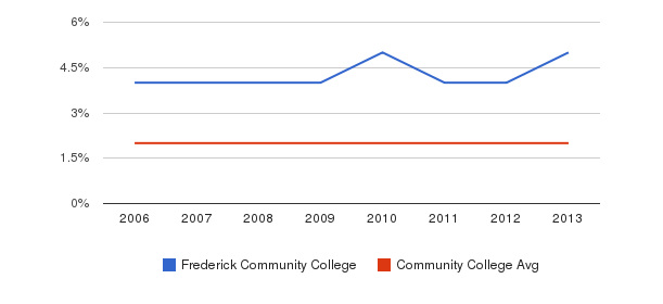 Frederick Community College Asian&nbsp(2006-2013)