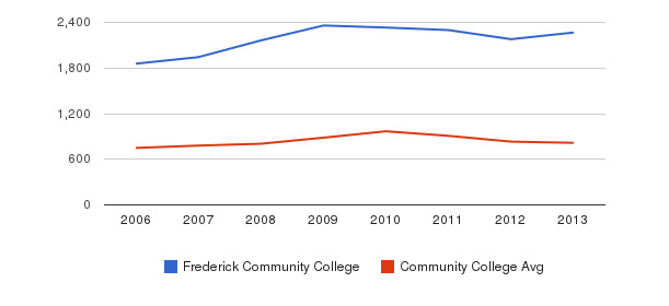 Frederick Community College Full-Time Students&nbsp(2006-2013)