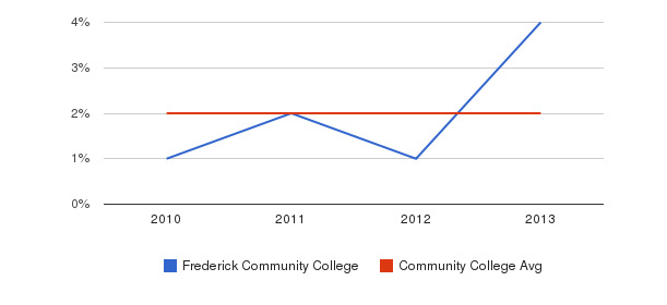 Frederick Community College More&nbsp(2010-2013)