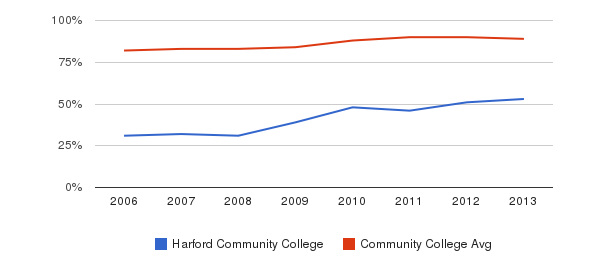 Harford Community College % Students Receiving Some Financial Aid&nbsp(2006-2013)