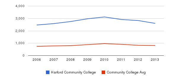 Harford Community College Full-Time Students&nbsp(2006-2013)