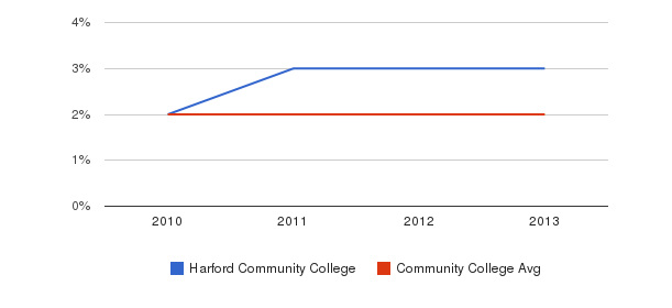 Harford Community College More&nbsp(2010-2013)