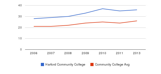 Harford Community College student staff&nbsp(2006-2013)