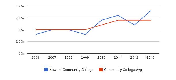 Howard Community College Hispanic&nbsp(2006-2013)