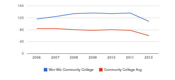 Wor-Wic Community College Total Faculty&nbsp(2006-2013)