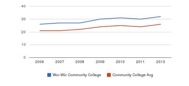 Wor-Wic Community College student staff&nbsp(2006-2013)
