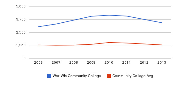 Wor-Wic Community College Total Enrollment&nbsp(2006-2013)