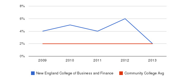 New England College of Business and Finance Asian&nbsp(2009-2013)