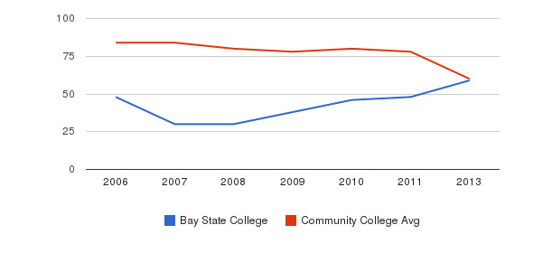 Bay State College Total Faculty&nbsp(2006-2013)