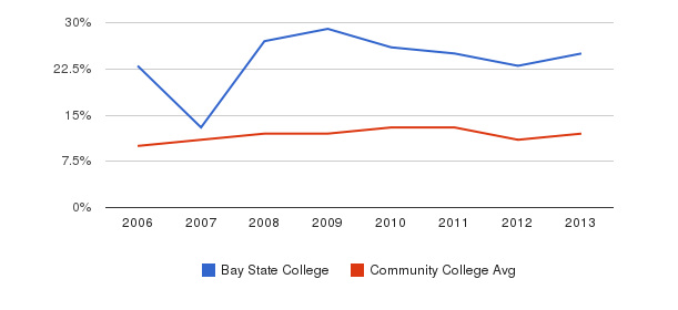 Bay State College Black&nbsp(2006-2013)