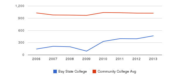 Bay State College Part-Time Students&nbsp(2006-2013)