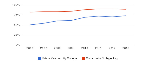 Bristol Community College % Students Receiving Some Financial Aid&nbsp(2006-2013)