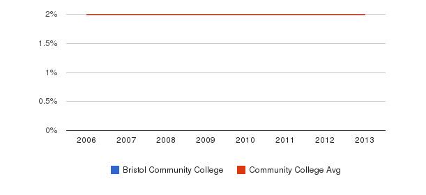 Bristol Community College Asian&nbsp(2006-2013)
