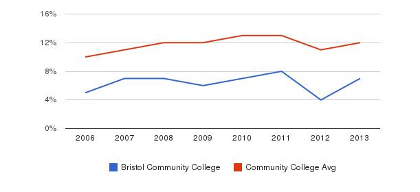Bristol Community College Black&nbsp(2006-2013)