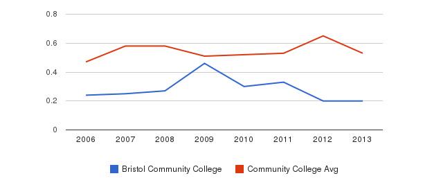 Bristol Community College Diversity Score&nbsp(2006-2013)
