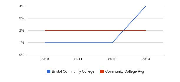 Bristol Community College More&nbsp(2010-2013)