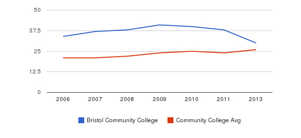 Bristol Community College student staff&nbsp(2006-2013)