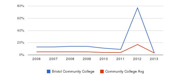 Bristol Community College Unknown&nbsp(2006-2013)