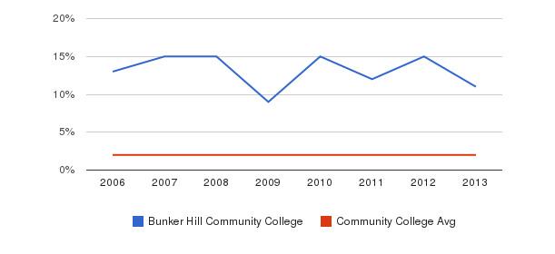 Bunker Hill Community College Asian&nbsp(2006-2013)