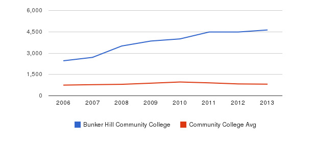 Bunker Hill Community College Full-Time Students&nbsp(2006-2013)