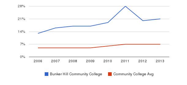 Bunker Hill Community College Hispanic&nbsp(2006-2013)