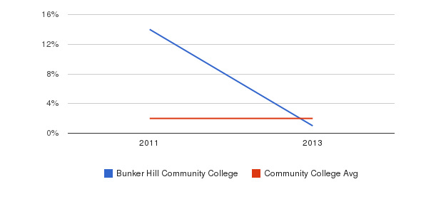 Bunker Hill Community College More&nbsp(2011-2013)