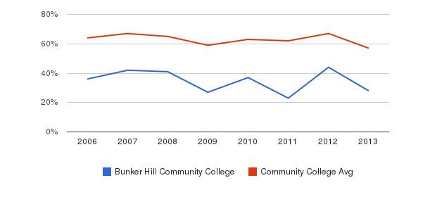 Bunker Hill Community College White&nbsp(2006-2013)