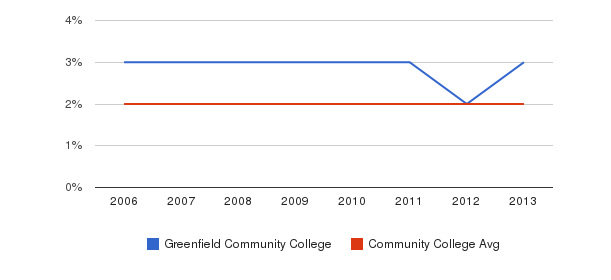Greenfield Community College Asian&nbsp(2006-2013)
