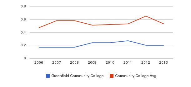 Greenfield Community College Diversity Score&nbsp(2006-2013)